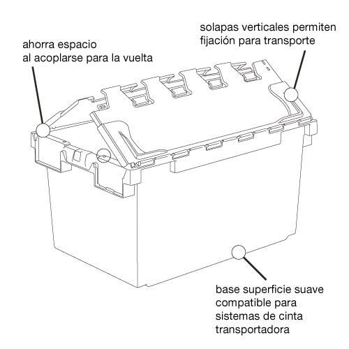 Detalle Tecnico Cestas Reparto a Domicilio